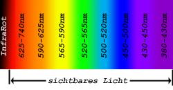 Spektrum mit sichtbarem Licht